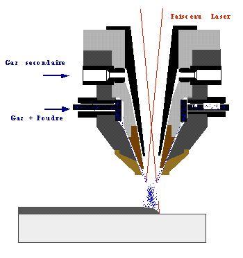 rechargement par laser